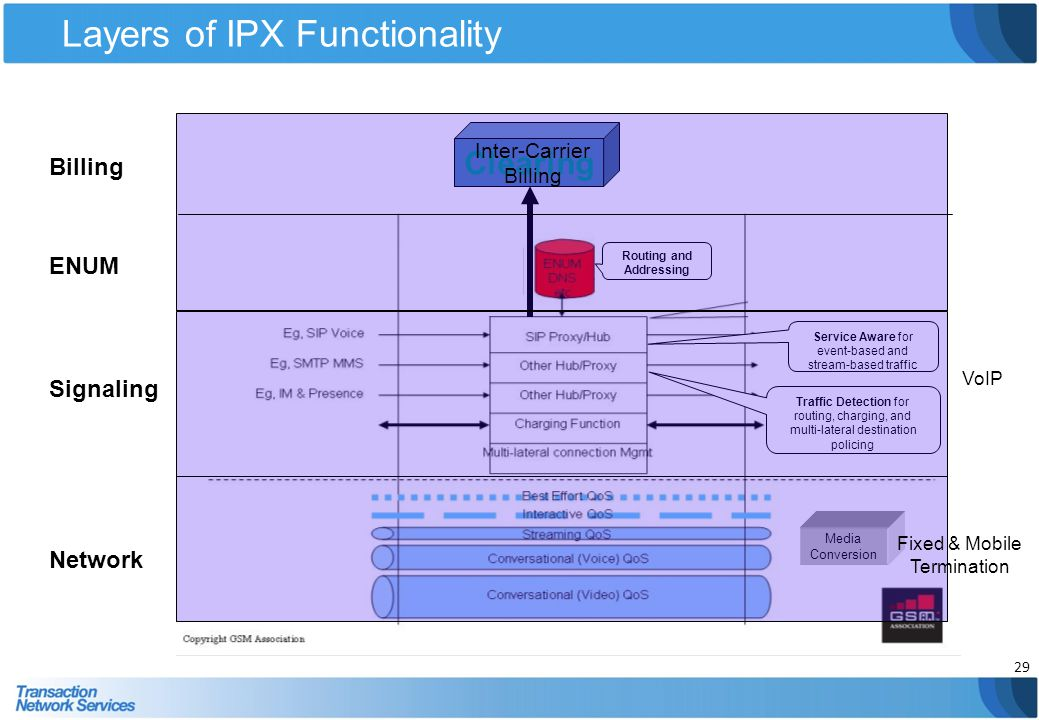 Layers of IPX Functionality