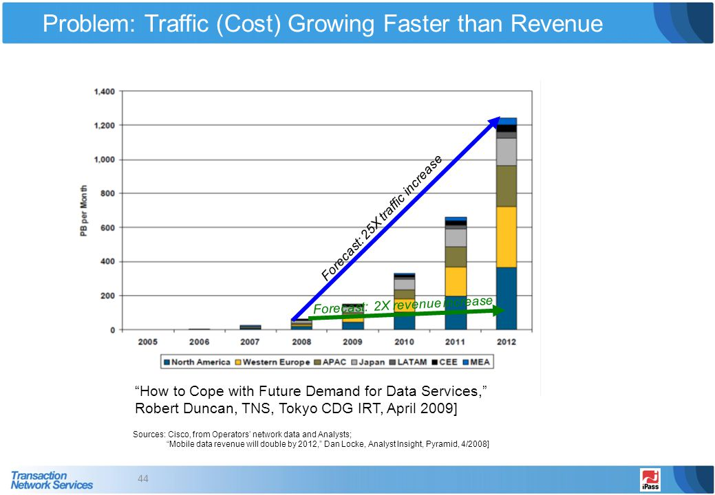 Problem: Traffic (Cost) Growing Faster than Revenue