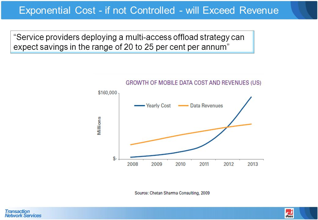 Exponential Cost - if not Controlled - will Exceed Revenue
