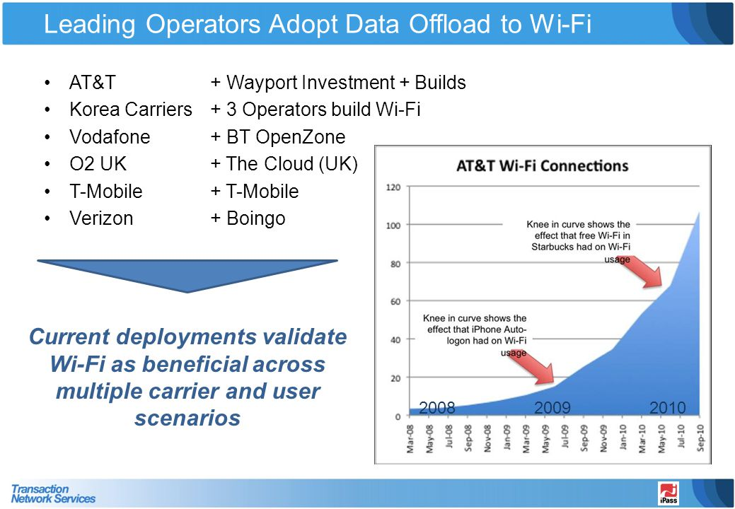 Leading Operators Adopt Data Offload to Wi-Fi