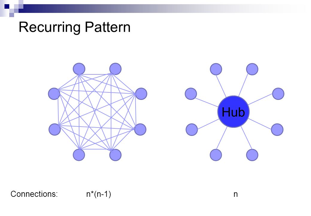 Recurring Pattern Hub Connections: n*(n-1) n