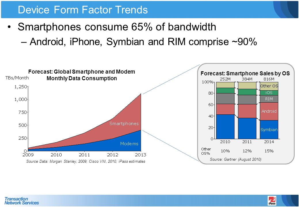 Device Form Factor Trends