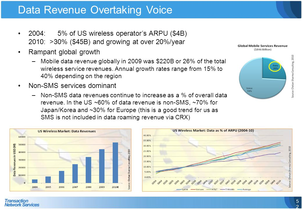 Data Revenue Overtaking Voice