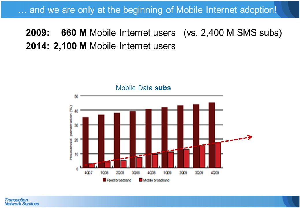 … and we are only at the beginning of Mobile Internet adoption!
