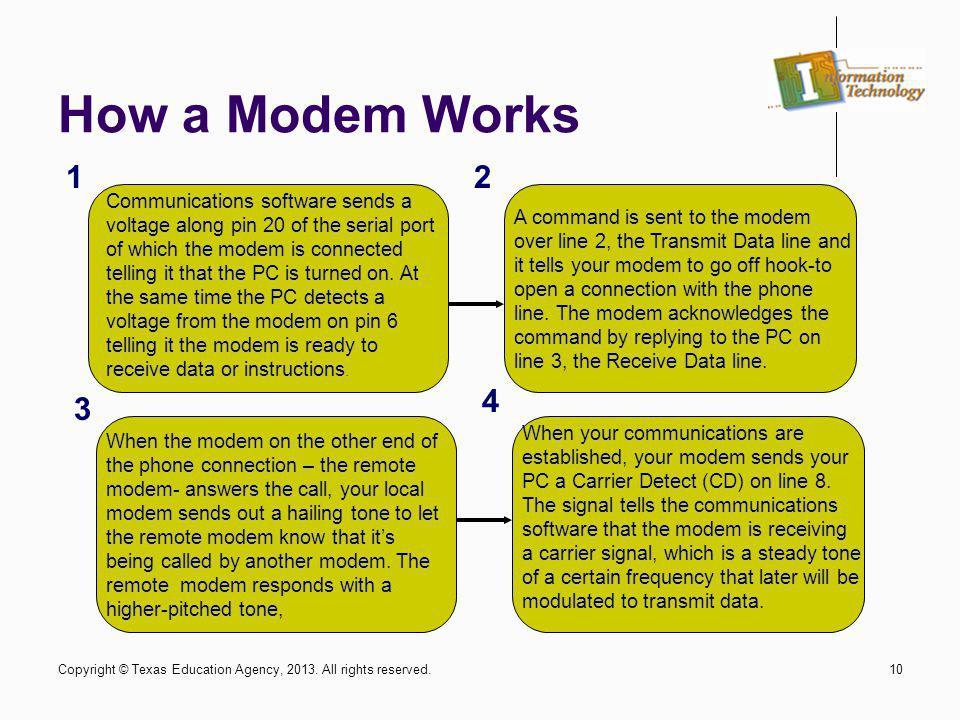 How a Modem Works 1. 2.