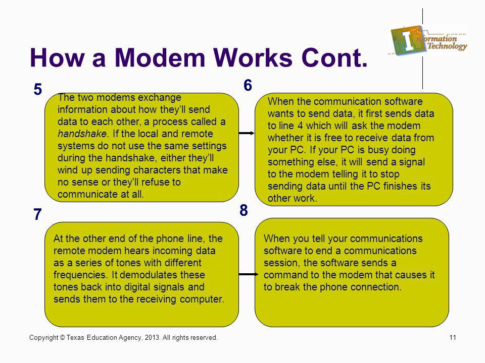 How a Modem Works Cont. 6. 5.