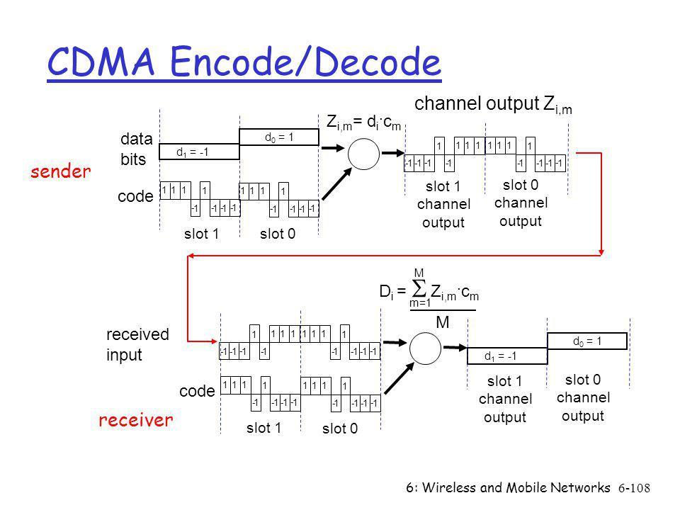 CDMA Encode/Decode channel output Zi,m sender receiver Zi,m= di.cm