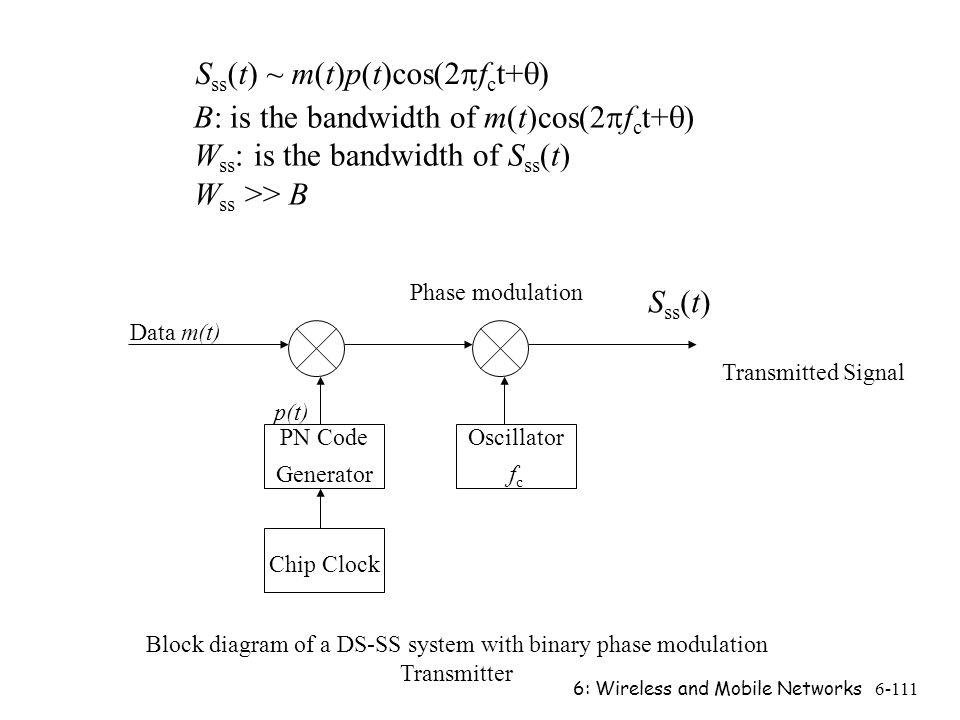Block diagram of a DS-SS system with binary phase modulation