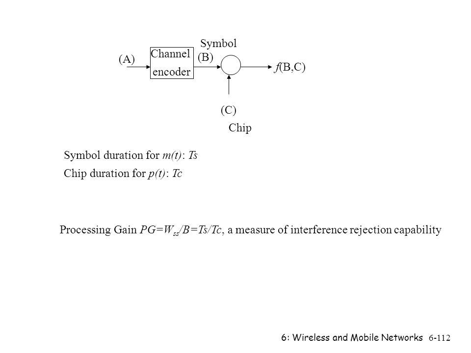 Symbol duration for m(t): Ts Chip duration for p(t): Tc