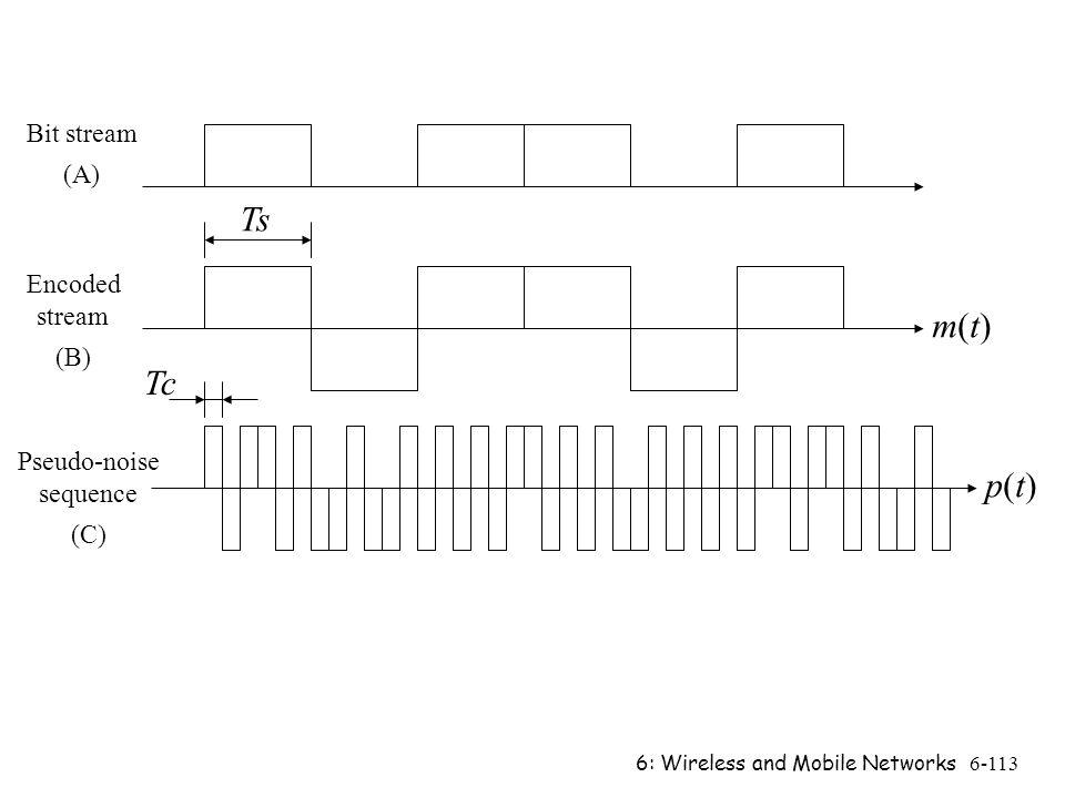 Ts m(t) Tc p(t) Bit stream (A) Encoded stream (B) Pseudo-noise