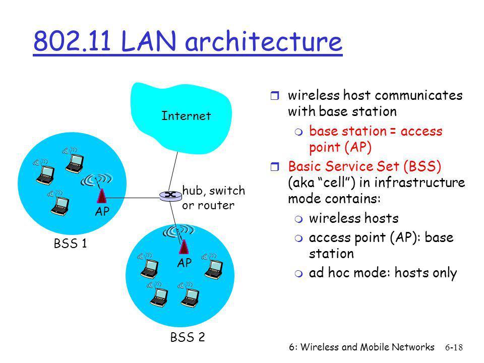 802.11 LAN architecture wireless host communicates with base station