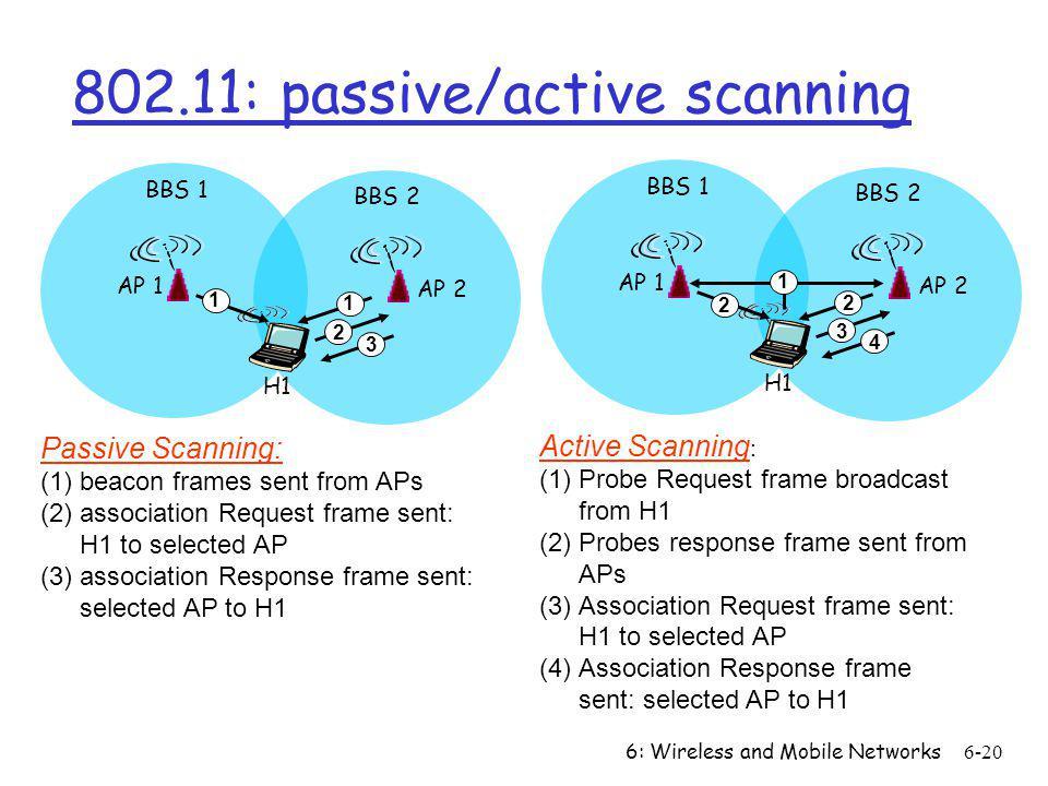 802.11: passive/active scanning