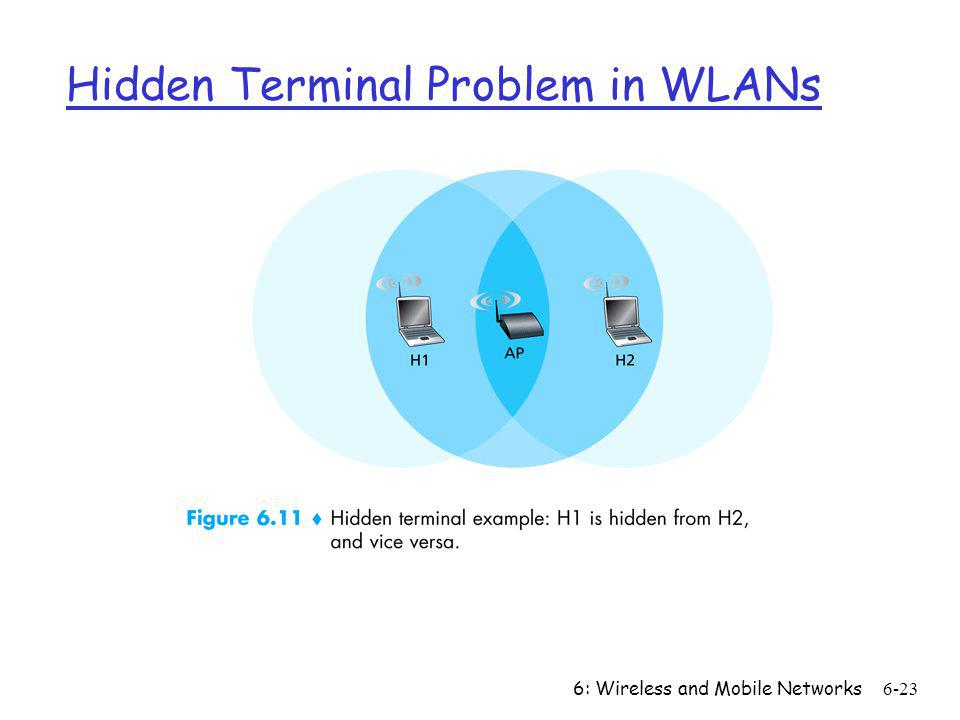 Hidden Terminal Problem in WLANs