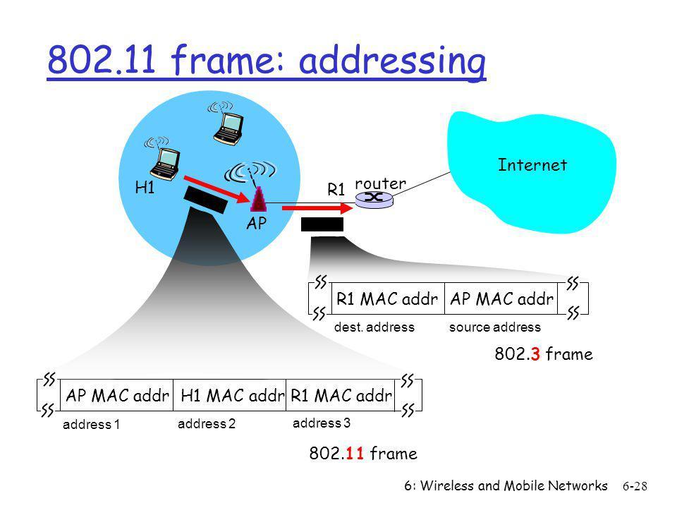 802.11 frame: addressing Internet router H1 R1 AP
