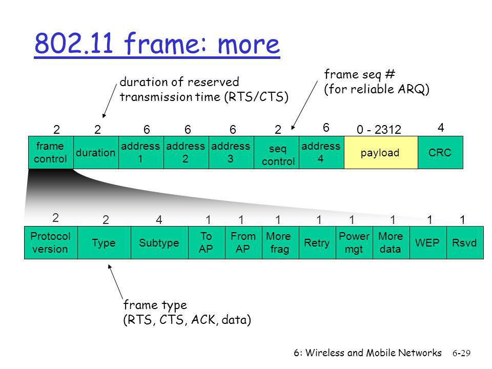 802.11 frame: more frame seq # (for reliable ARQ) duration of reserved