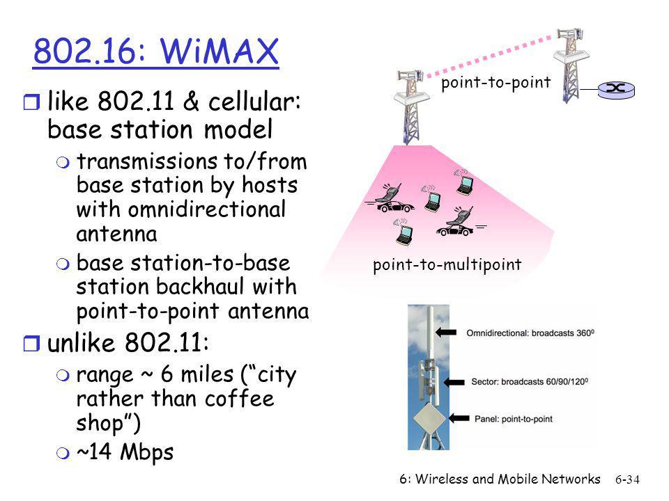 802.16: WiMAX like 802.11 & cellular: base station model