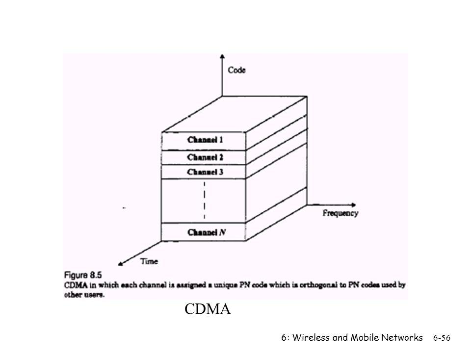 CDMA 6: Wireless and Mobile Networks