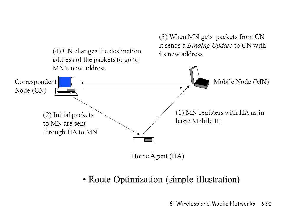 Route Optimization (simple illustration)