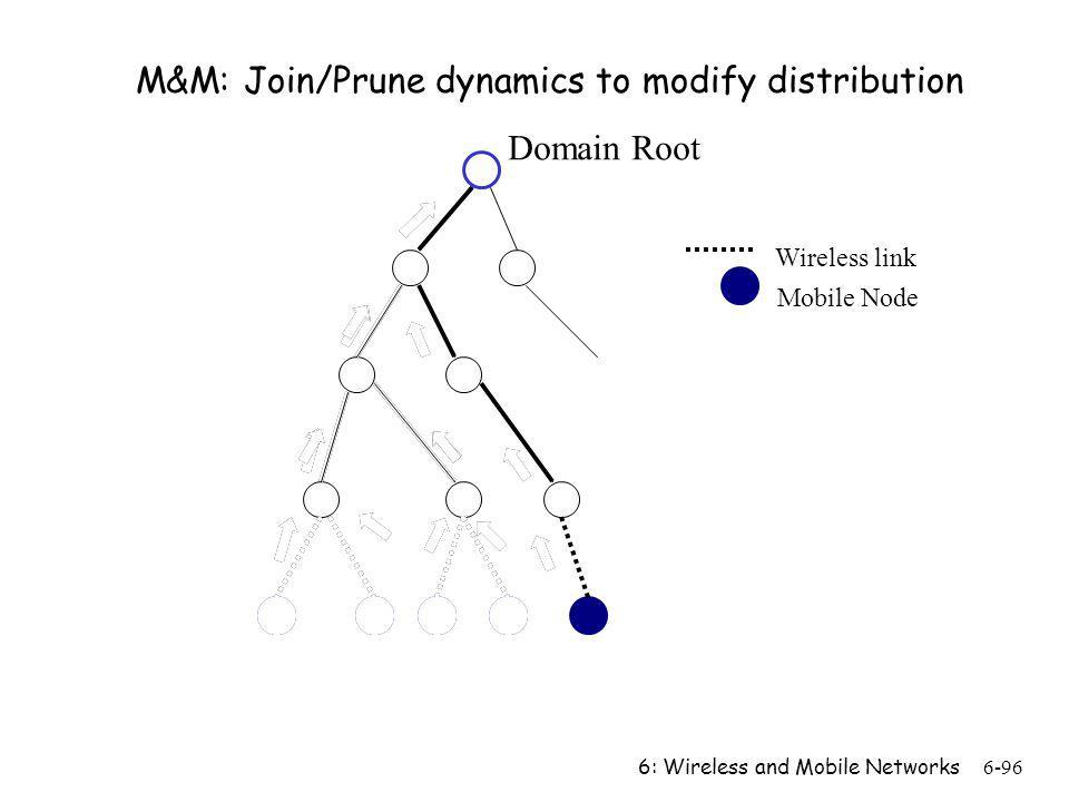 M&M: Join/Prune dynamics to modify distribution