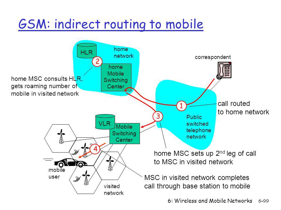 GSM: indirect routing to mobile