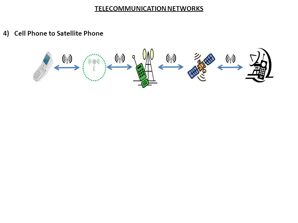 TELECOMMUNICATION NETWORKS