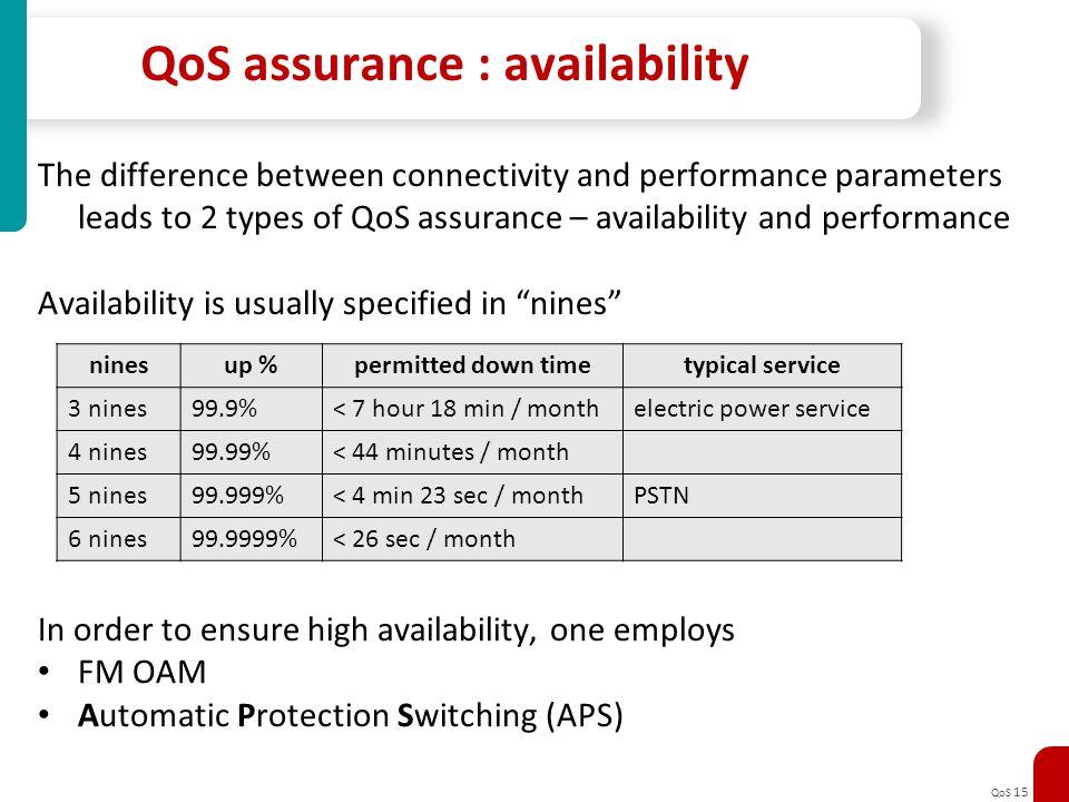 QoS assurance : availability
