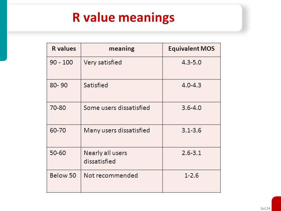 R value meanings R values meaning Equivalent MOS 90 - 100
