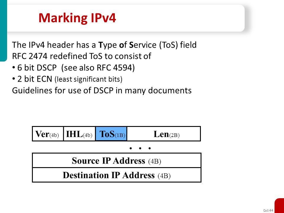 Destination IP Address (4B)