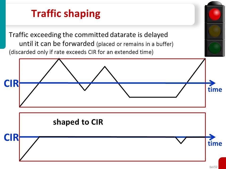 Traffic shaping CIR CIR shaped to CIR