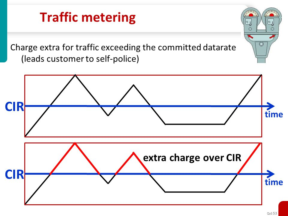 Traffic metering CIR CIR extra charge over CIR