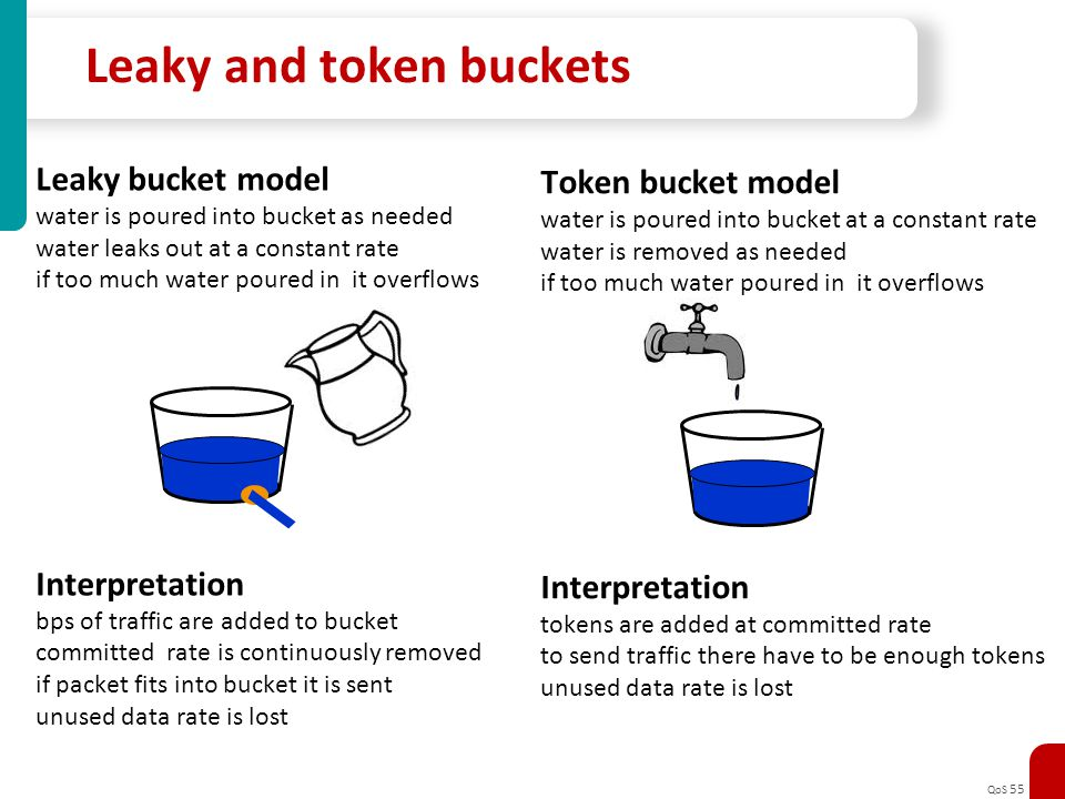 Leaky and token buckets