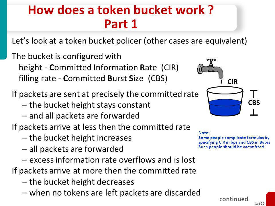 How does a token bucket work Part 1