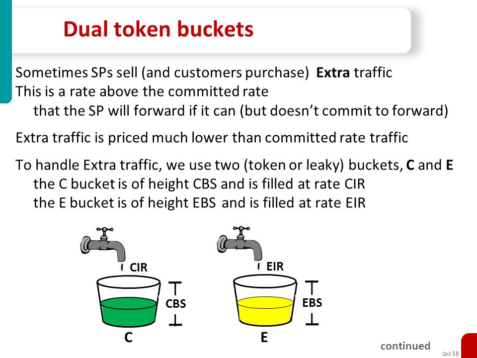 Dual token buckets Sometimes SPs sell (and customers purchase) Extra traffic. This is a rate above the committed rate.