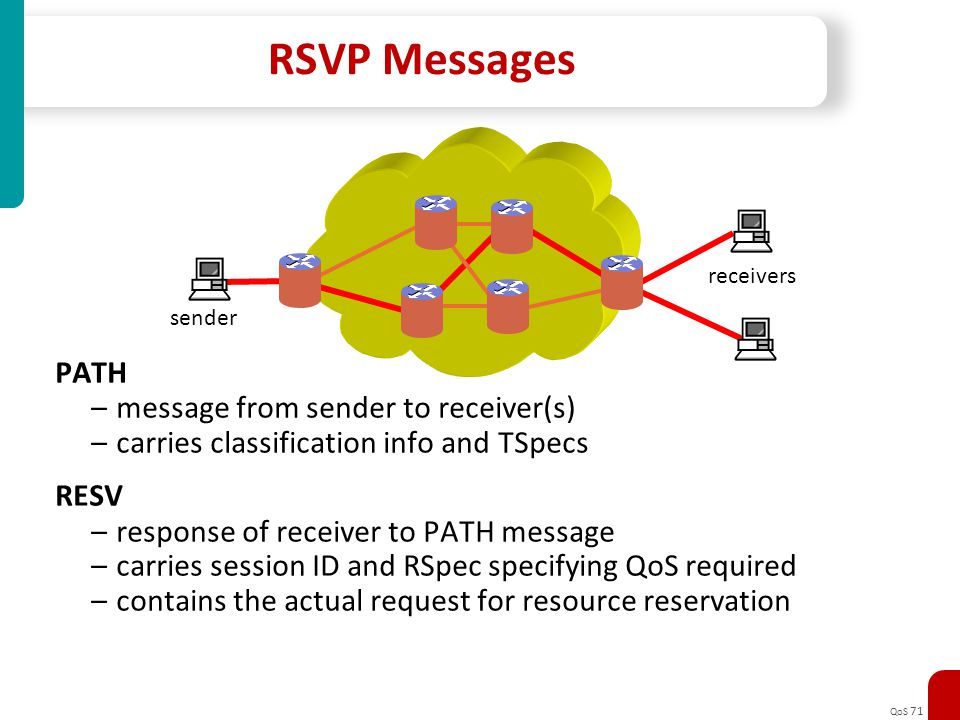 RSVP Messages PATH message from sender to receiver(s)