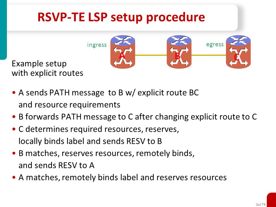 RSVP-TE LSP setup procedure