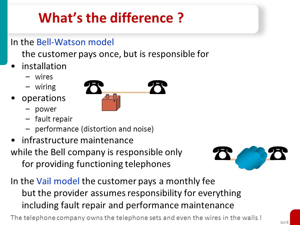 What's the difference In the Bell-Watson model