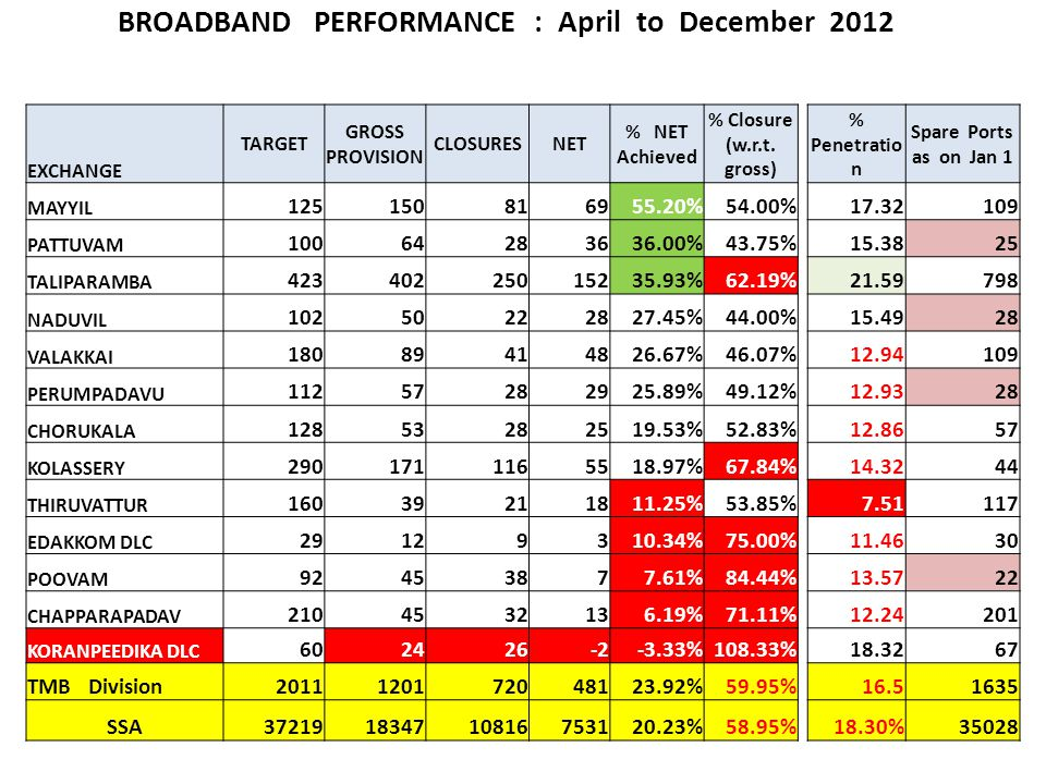 BROADBAND PERFORMANCE : April to December 2012