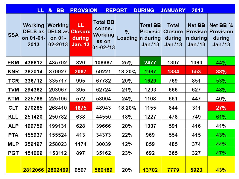 LL & BB PROVSION REPORT DURING JANUARY 2013 SSA