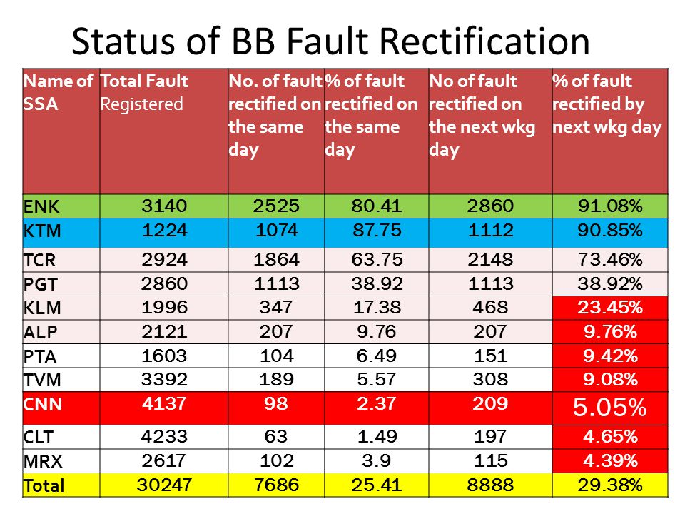 Status of BB Fault Rectification