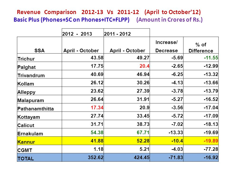 Revenue Comparison 2012-13 Vs 2011-12 (April to October'12) Basic Plus (Phones+SC on Phones+ITC+FLPP) (Amount in Crores of Rs.)