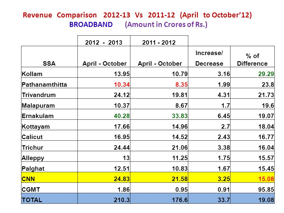 Revenue Comparison 2012-13 Vs 2011-12 (April to October'12) BROADBAND (Amount in Crores of Rs.)