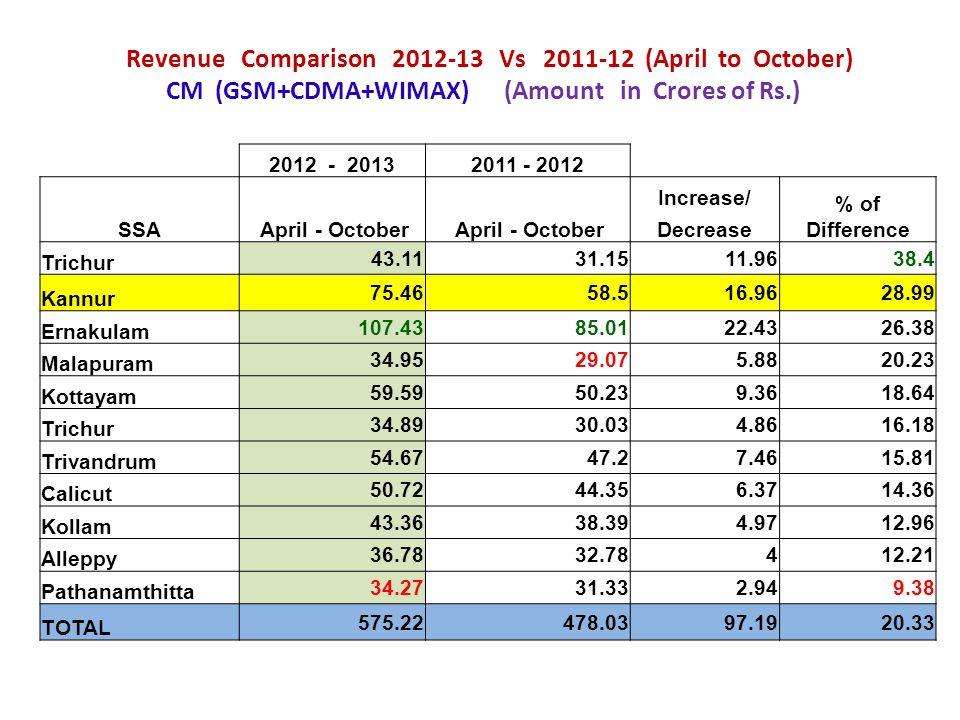 Revenue Comparison 2012-13 Vs 2011-12 (April to October) CM (GSM+CDMA+WIMAX) (Amount in Crores of Rs.)