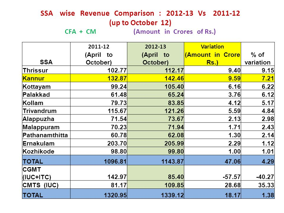 SSA wise Revenue Comparison : 2012-13 Vs 2011-12 (up to October 12) CFA + CM (Amount in Crores of Rs.)