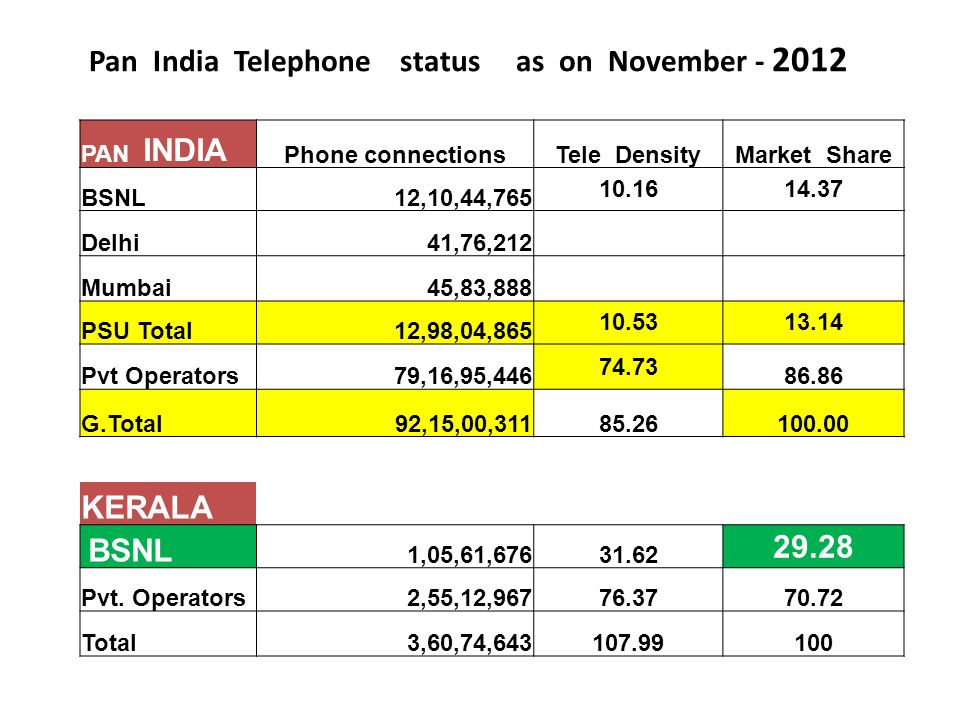 Pan India Telephone status as on November - 2012