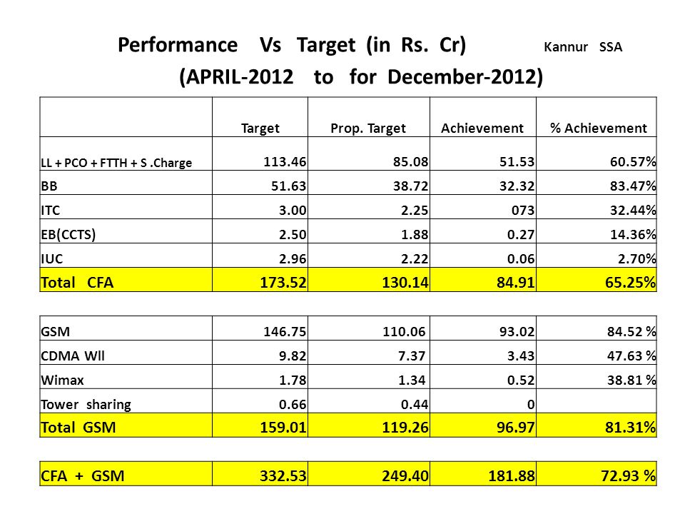 Performance Vs Target (in Rs