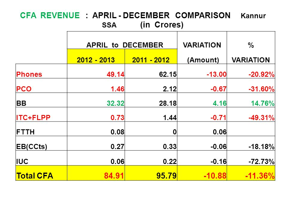 CFA REVENUE : APRIL - DECEMBER COMPARISON Kannur SSA (in Crores)