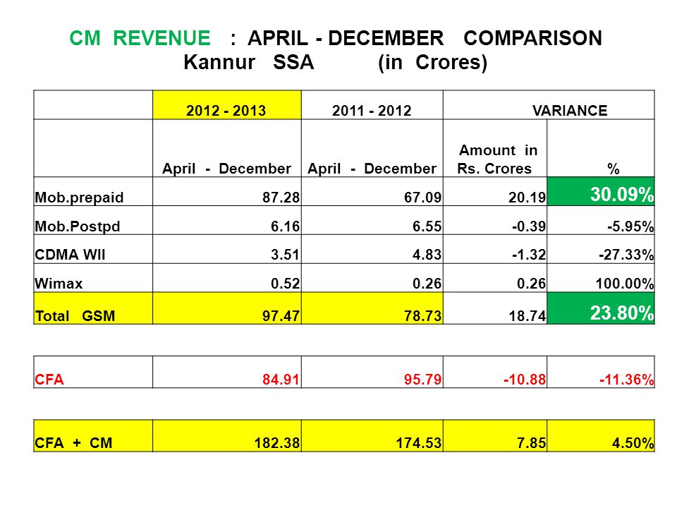 CM REVENUE : APRIL - DECEMBER COMPARISON Kannur SSA (in Crores)