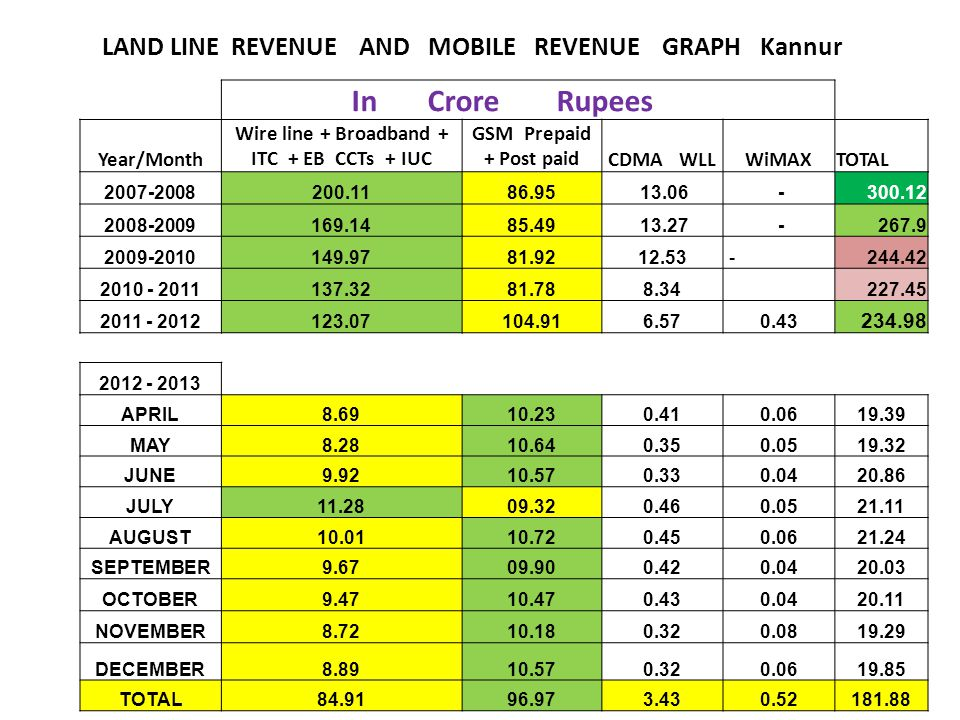 LAND LINE REVENUE AND MOBILE REVENUE GRAPH Kannur