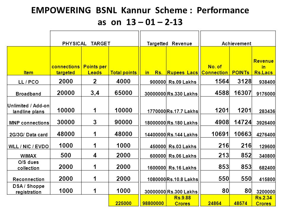 EMPOWERING BSNL Kannur Scheme : Performance as on 13 – 01 – 2-13