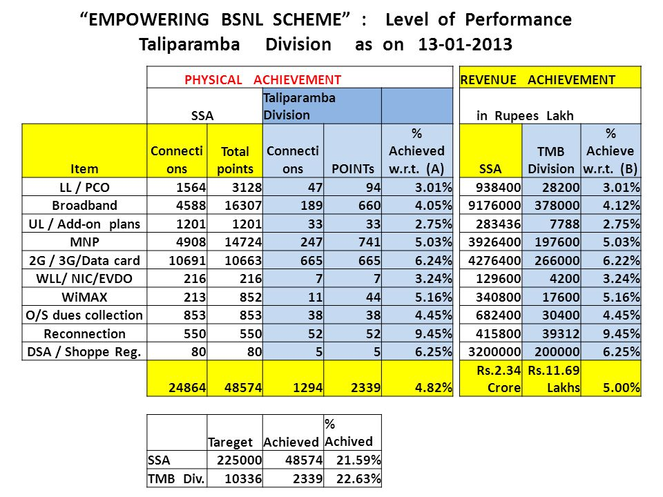 EMPOWERING BSNL SCHEME : Level of Performance Taliparamba Division as on 13-01-2013